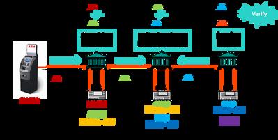 Banking network transaction