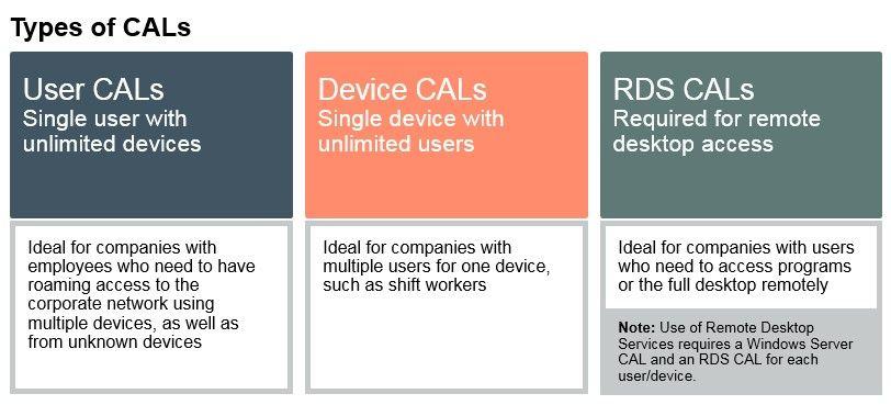 Types of CALs.jpg