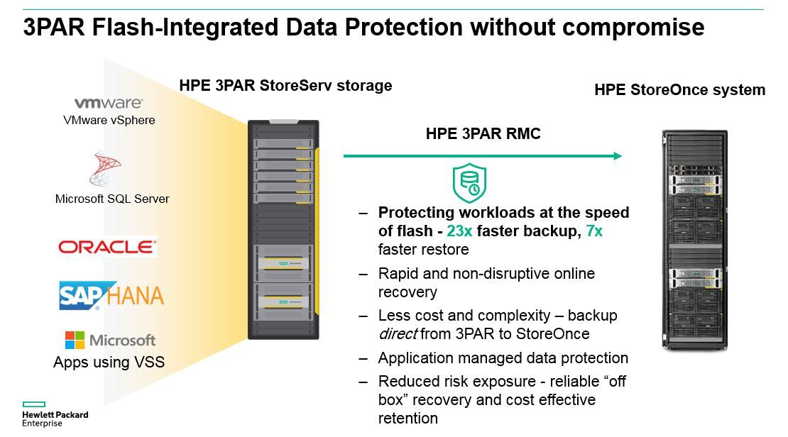 Hpe Rmc 4 0 Flash Integrated Replication And Protection