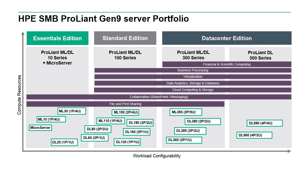 HPE ProLiant + WS2016 editions.jpg