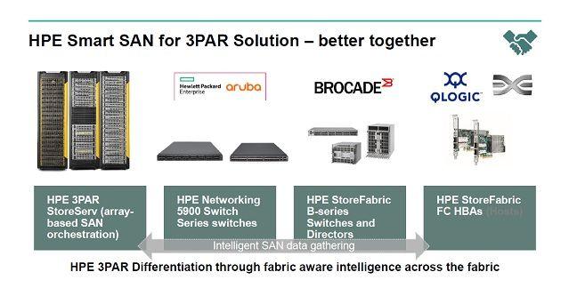 HPE 3PAR Smart SANの適用環境