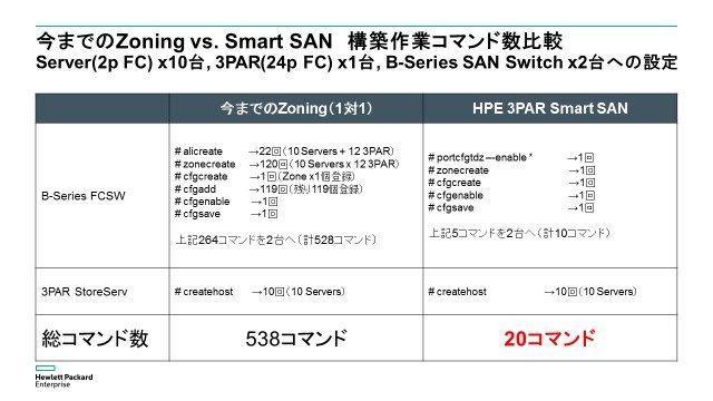 従来のZoning vs. Smart SAN 作業コマンド数比較