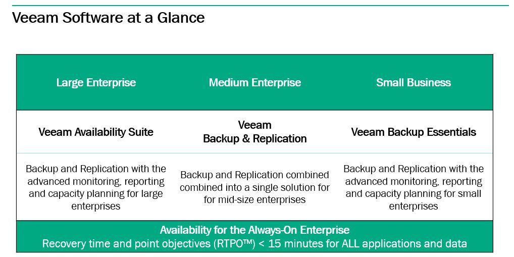 HPE Storage Veeam at a Glance 2.JPG