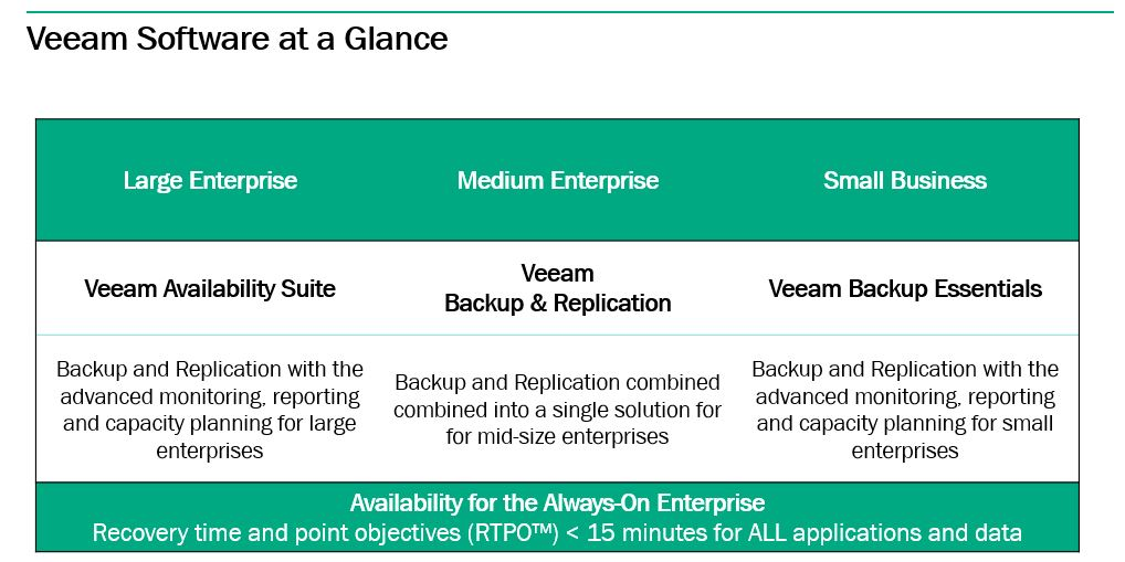 Legion of Super Heroes Goes Global: HPE and Veeam Software