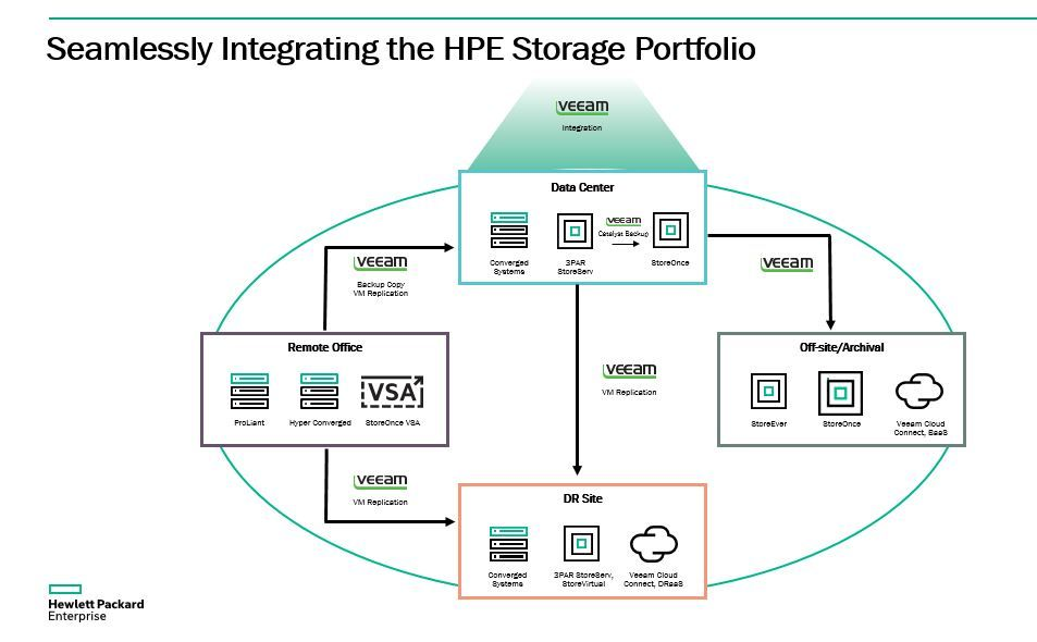 HPE Storage Veeam Integration 3.JPG