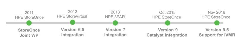 HPE Storage Veeam timeline 4.JPG