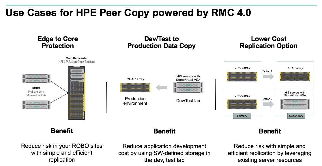 HPE Peer Copy 4J.jpg