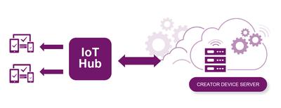 IoT hub pic.png