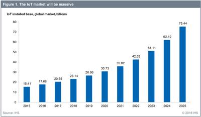 IoT market.png