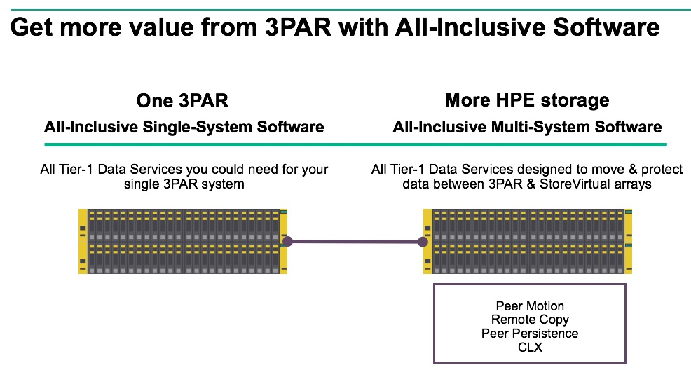 A new all-inclusive experience for all HPE 3PAR StoreServ