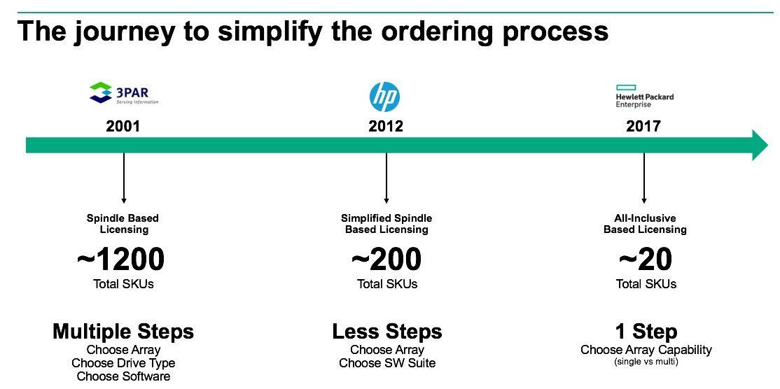 3PAR All-Inclusive_simplifed ordering process .jpg
