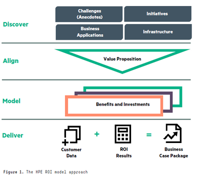 HPE ROI model Approach.PNG