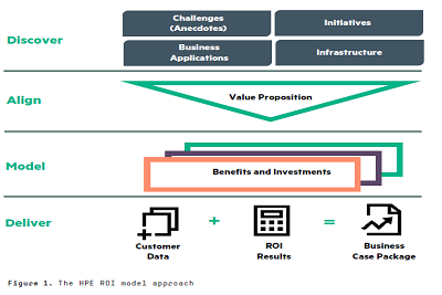 HPE ROI model Approach teaser.png