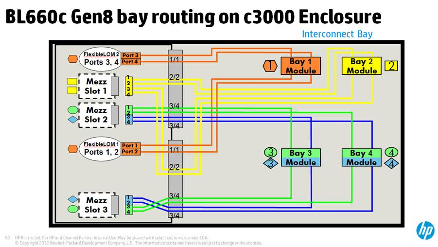 Bl660c Gen8 - Map Of Connections To Interconnect M