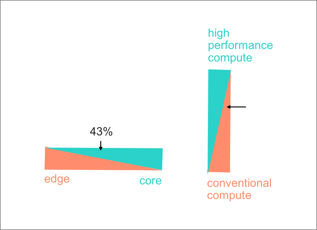 One size no longer fits all. Edge versus Core. Conventional compute versus high performance compute.
