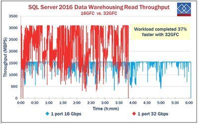 Demartek_SQL Server_Read ThroughputJ.jpg