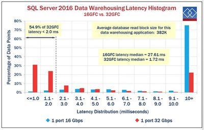 Demartek_SQL Server_Latency HistogramJ.jpg