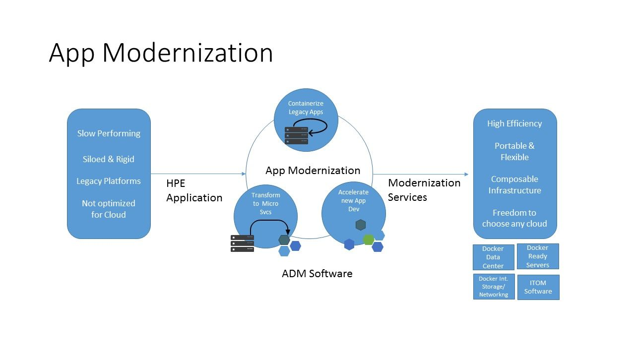 App modernization for blog.jpg