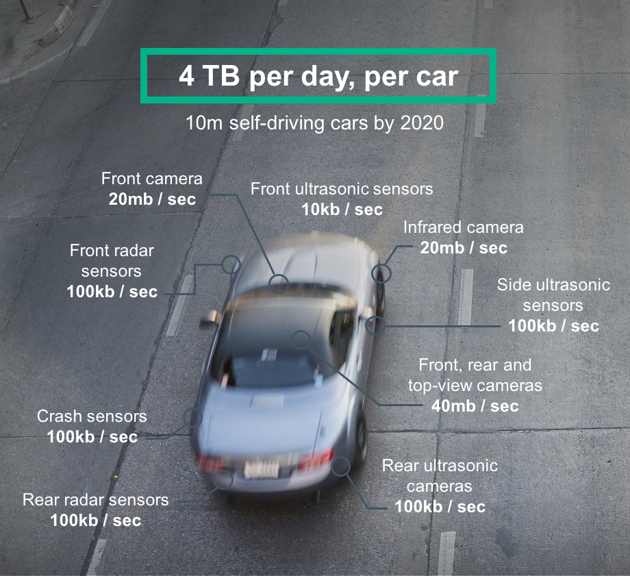 Data, per day, from a self-driving car