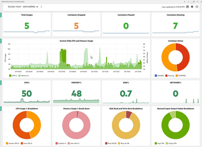 Docker Performance Dashboards.png