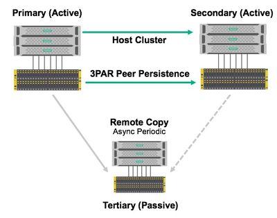 HPE 3PAR StoreServ Peer Persistence.jpg
