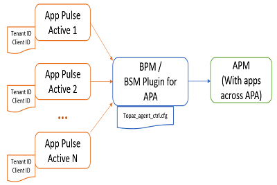 BPM BSM Plugin for APA teaser.png