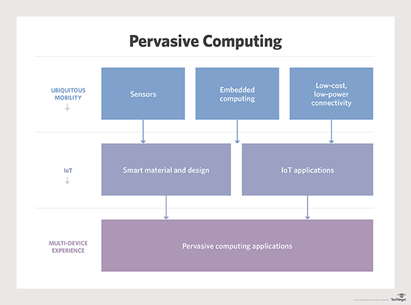 what is ubiquitous computing essay