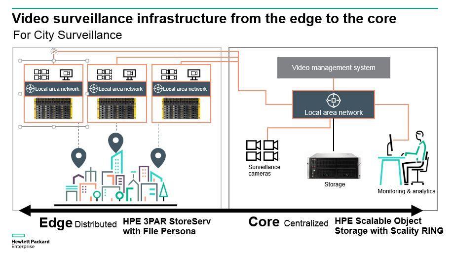 HPE Storage video surveillance edge to core.JPG