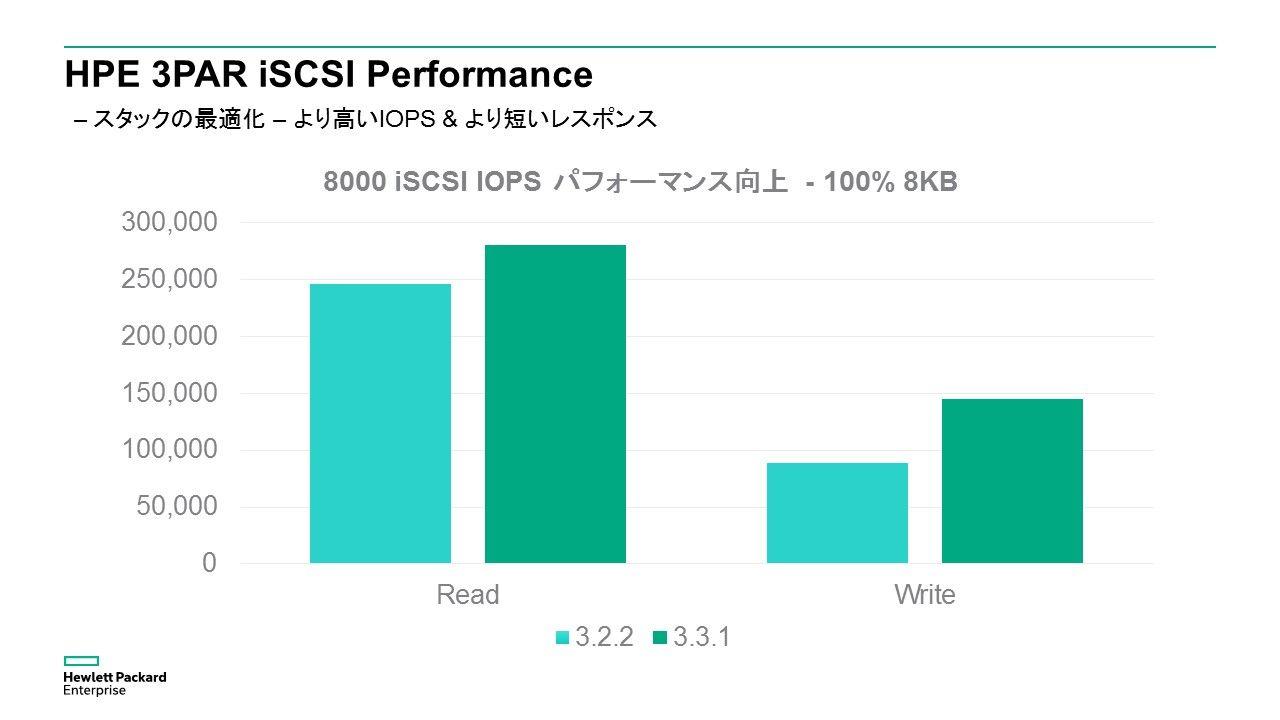 3PARiSCSI_Performance.jpg