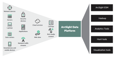 ArcSight Data Platform