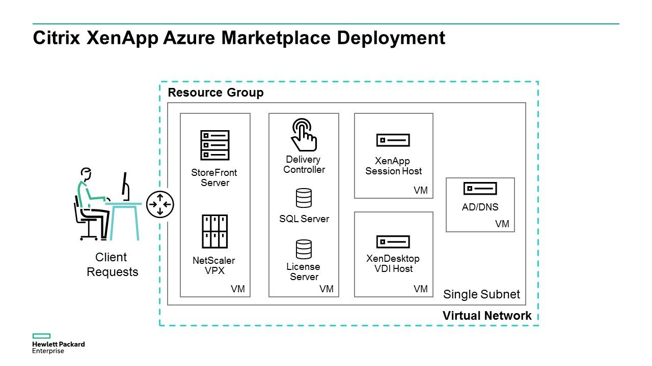 Deploying Citrix XenApp using the Azure Marketplac