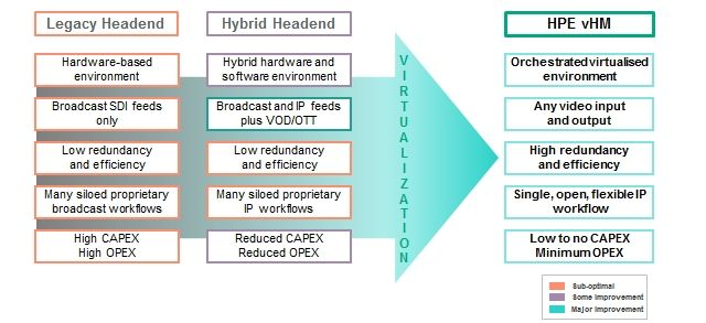 Headend virtualization benefits
