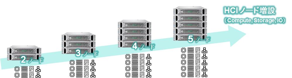 HCI ノードを増設すると、ディスクだけでなく CPU やメモリ・10G ネットワーク、保守費用まで増える