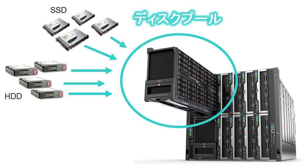 「コンポーザブル HCI」を実現する HPE Synergy D3940 ストレージモジュール