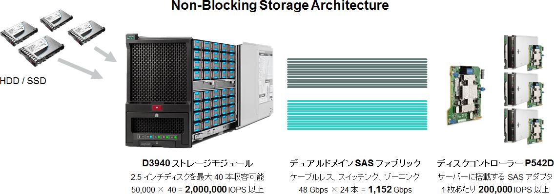 200 万 IOPS をボトルネック無しでサーバーに届ける HPE Synergy の Non-Blocking Architecture