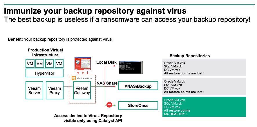 Immunize backup repository against virus.jpg