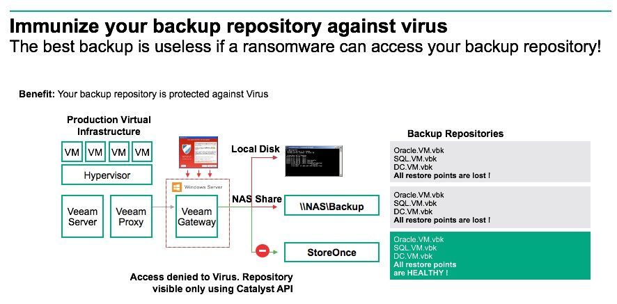 Immunize backup repository against virus.jpg