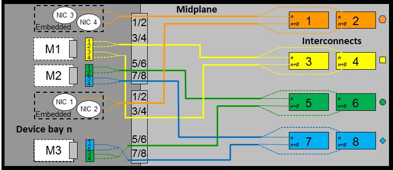 All BladeSystem - General posts