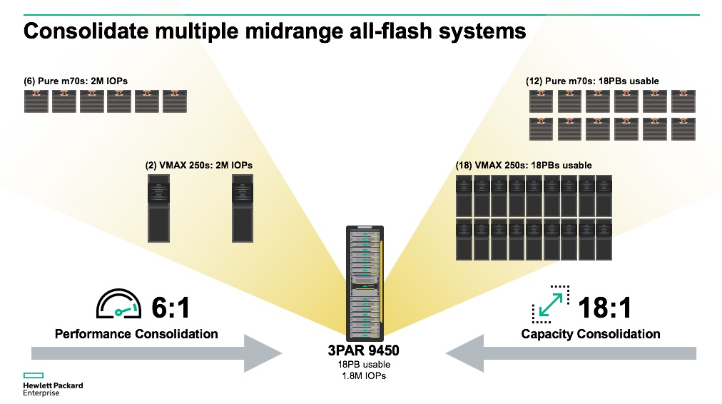 The Storage Industry S First Triple Double Hpe 3par