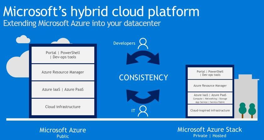 図1. Microsoft社のHybrid Cloud戦略