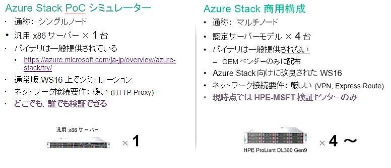 図4. Azure Stackの2つのバイナリと検証計画