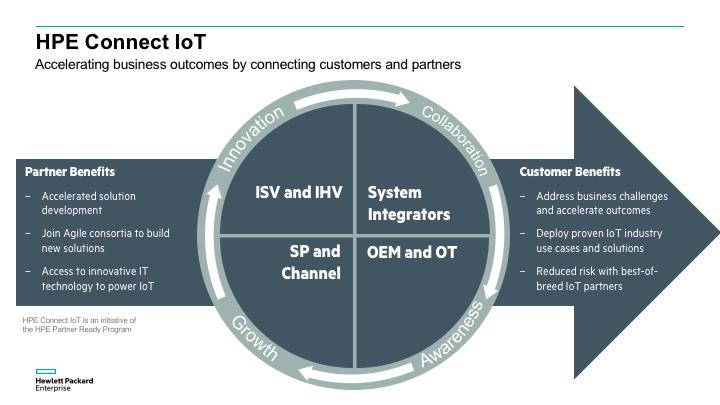 Connect IoT 4 pillars.png