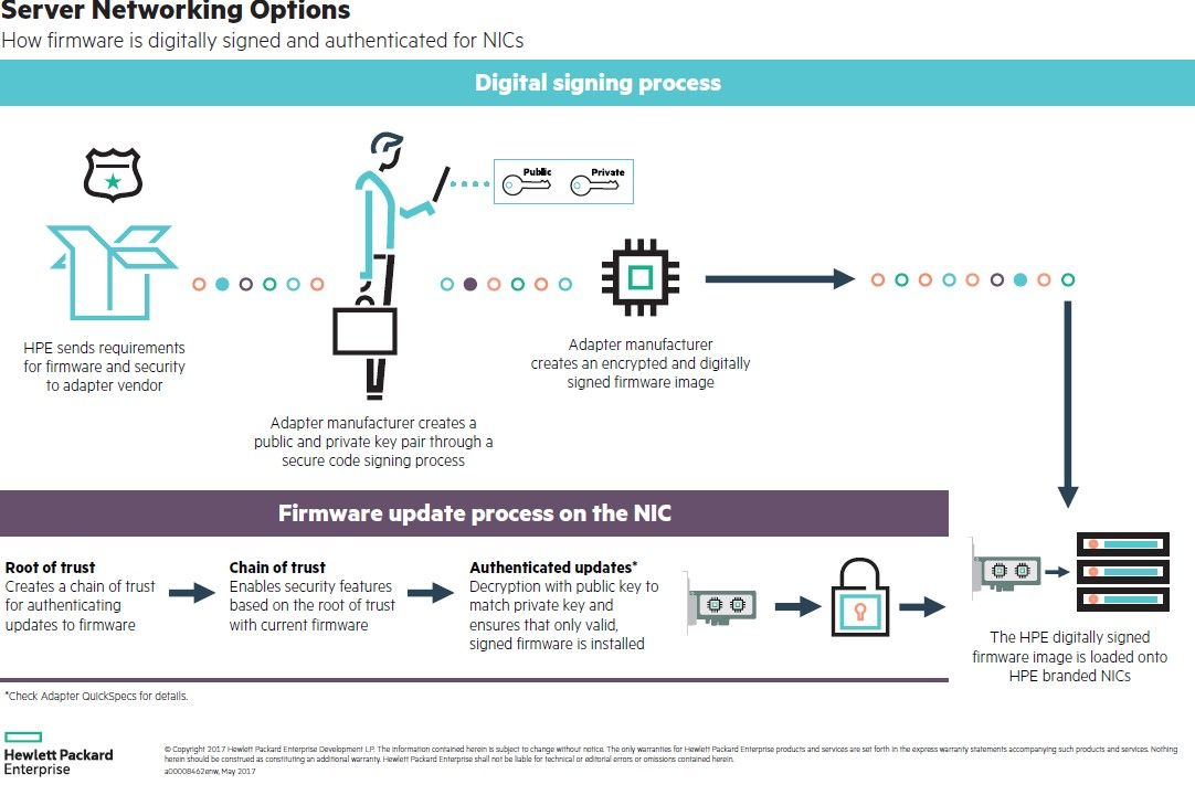 Protect Your Network with HPE Network Adapter Digitally