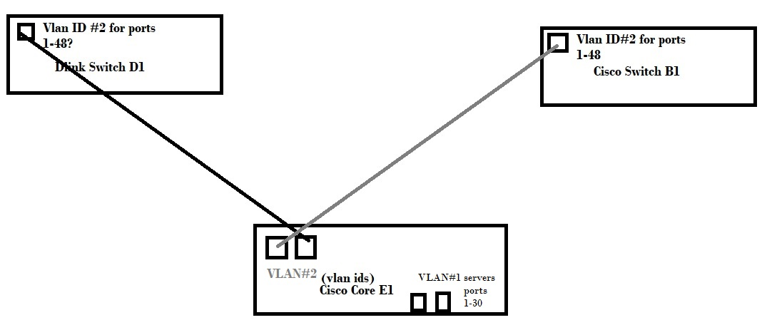 HP V1810-48G je009a spanning tree missing in confi