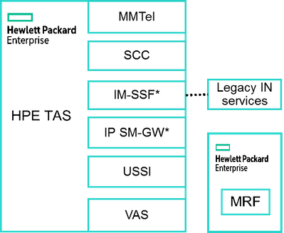 Figure 3: HPE TAS Applications from HPE (existing, roadmap or via project customization*)