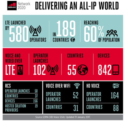 Figure 1: Delivering an all-IP world  (Source GSMA)