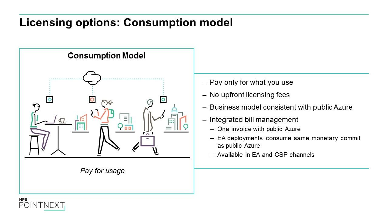 Licensing options - Consumption model