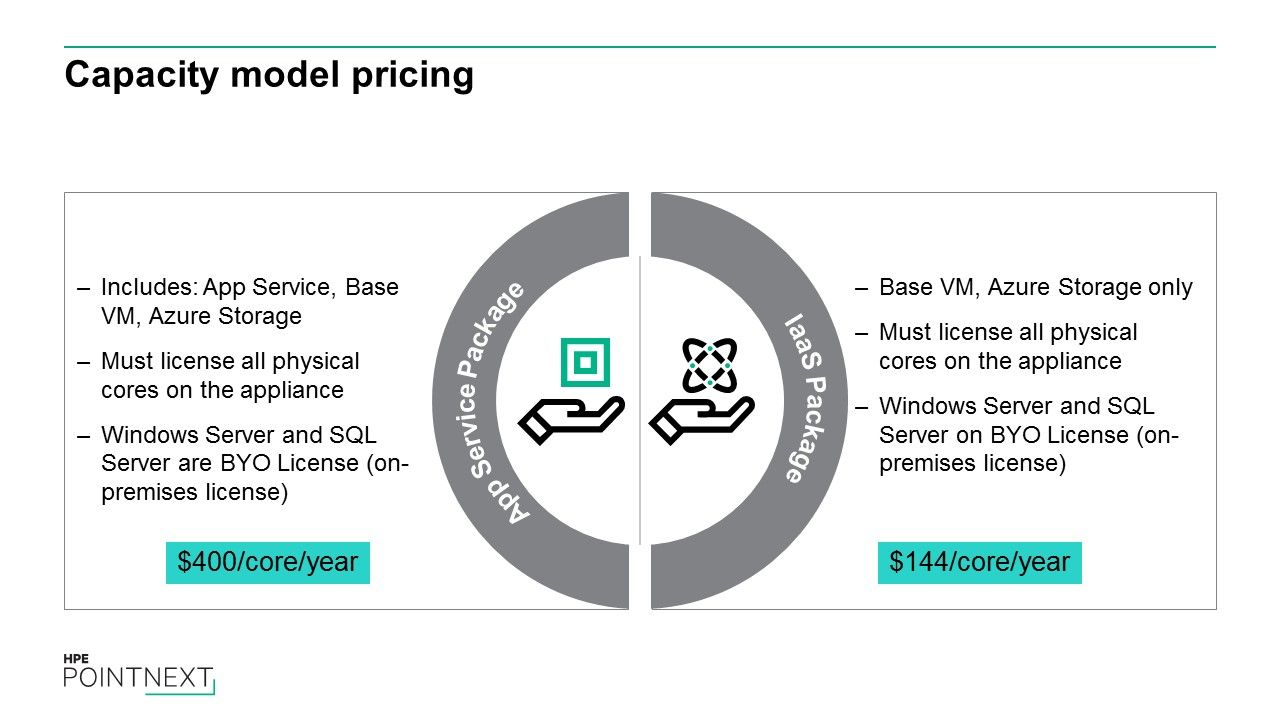 Capacity model pricing
