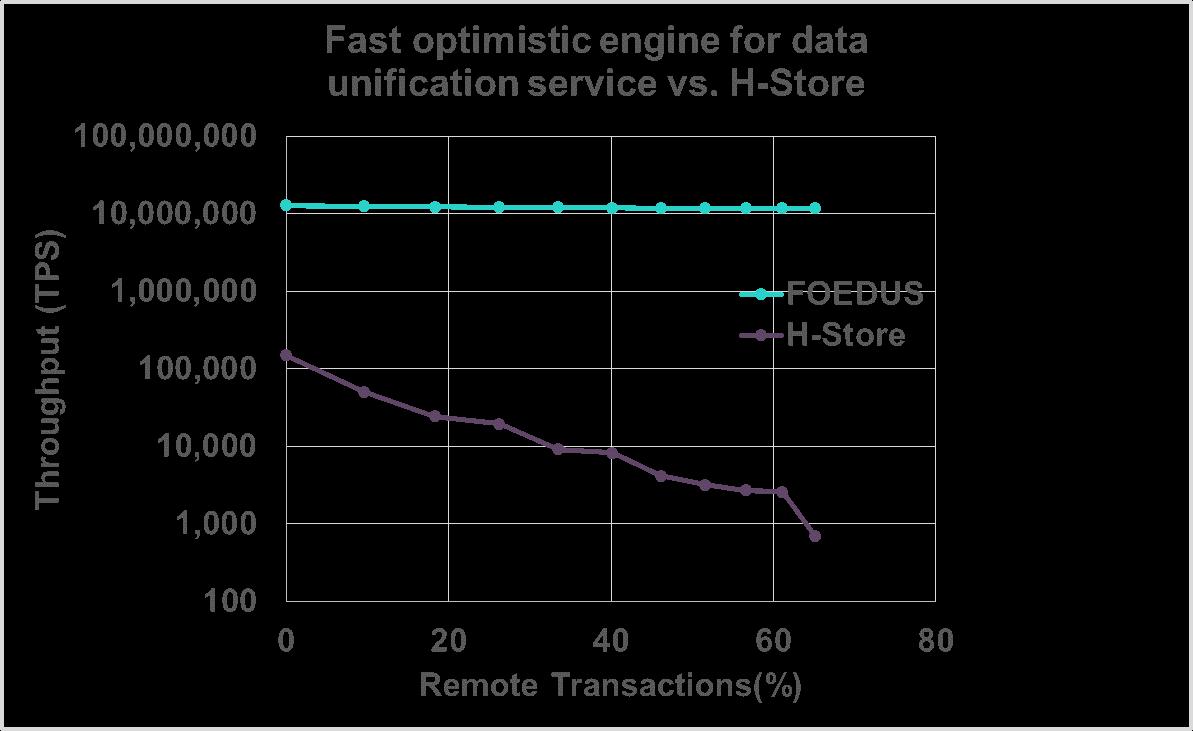 database kernel performance comparison.png