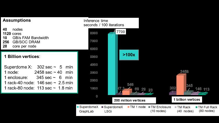 graph processing performance comparison.png